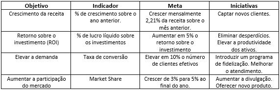 Tabela: Exemplos KPIs